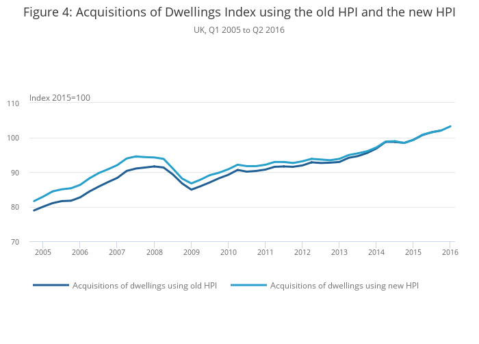 Net acquisitions approach to measuring owner occupiers