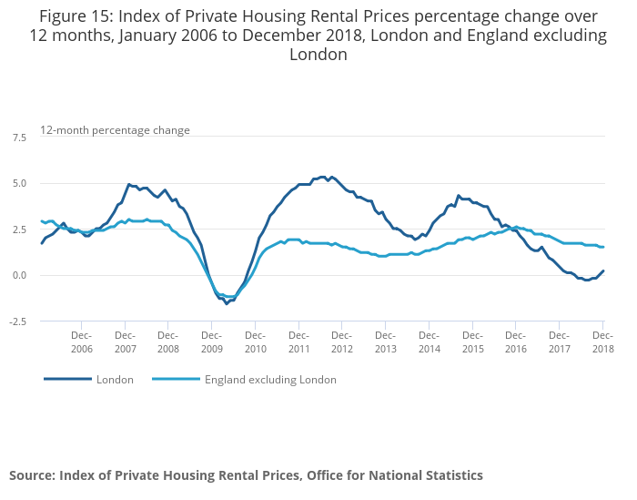 UK private rented sector - Office for National Statistics