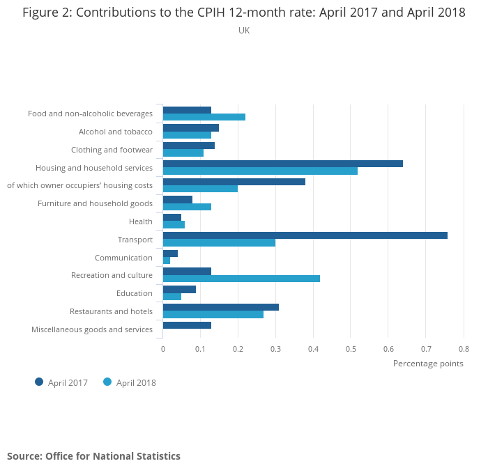 Consumer price inflation, UK - Office for National Statistics