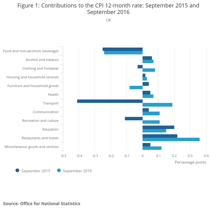 inflation and consumer price indices Measuring inflation in the euro area – data and background information on the harmonised index of consumer prices (hicp.