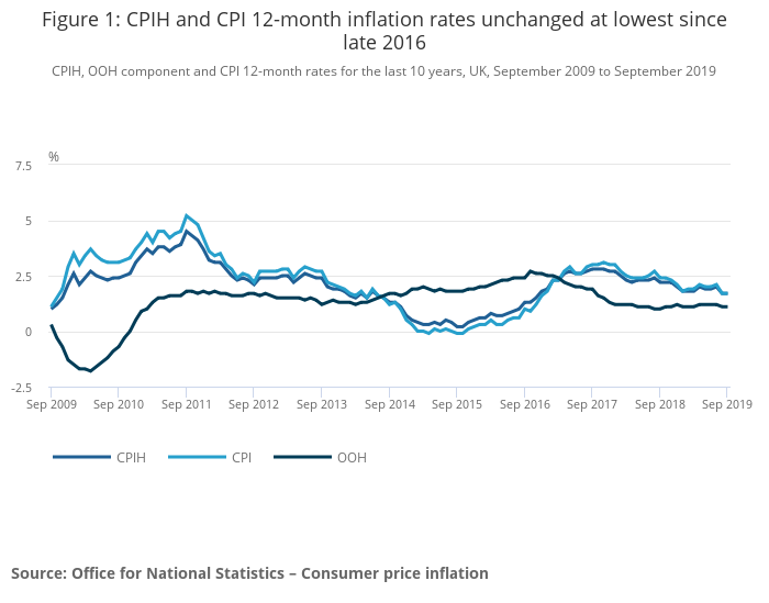 Consumer Price Inflation Uk Office For National Statistics