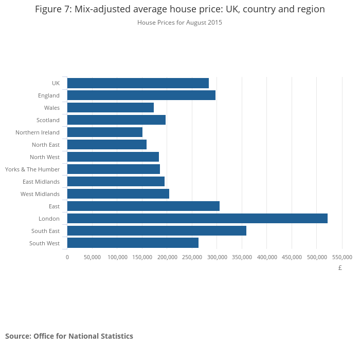UK House Price Index - Office for National Statistics