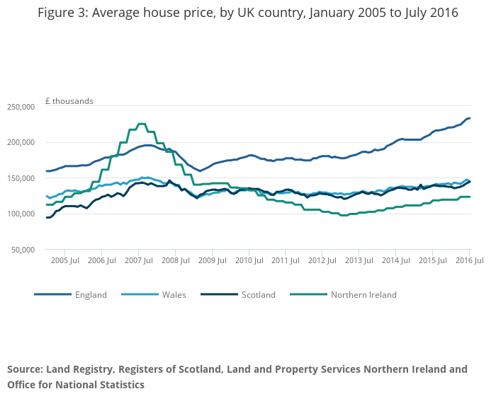 Uk House Price Index Office For National Statistics
