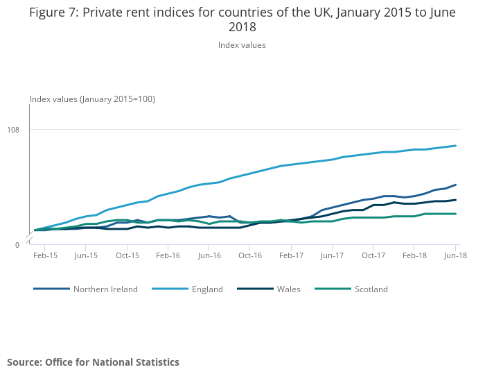 Index of Private Housing Rental Prices, Great Britain