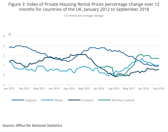 Index of Private Housing Rental Prices, UK - Office for