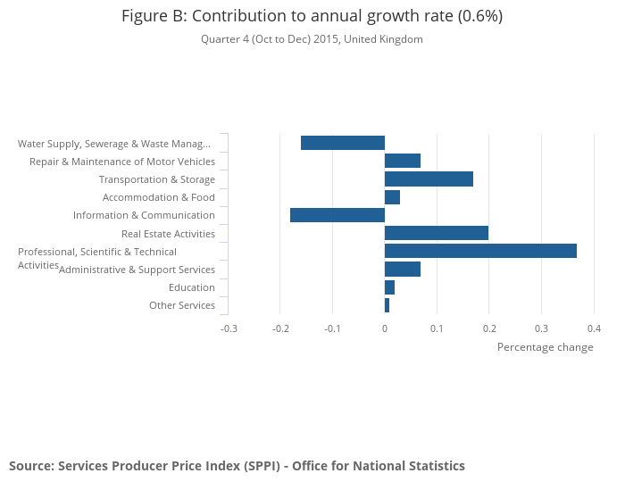 Services producer price inflation, UK - Office for National