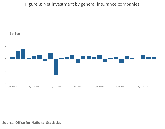 national investment company pension fund Mq5: investment by insurance companies, pension funds and trusts: january to  march 2018 what's in the bulletin net investment of £1 billion was reported by.