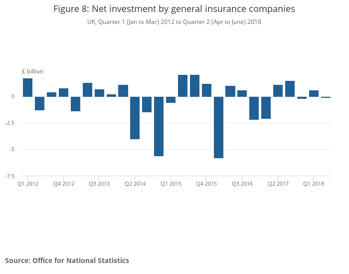MQ5: Investment by insurance companies, pension funds and