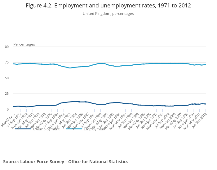 Chapter 4: The Labour Market and Retirement, 2013 Edition