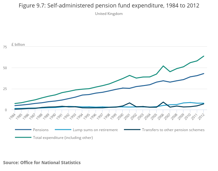 Chapter 9: Pension scheme funding and investment, 2013