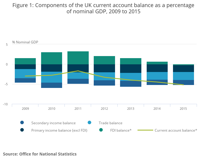 an introduction to the uk governmetn and current account deficit - introduction: since in the 1980's, one of the most persistent challenges to the united states' economy and her policy makers has been the deficit of the us current account a current account is made up of four separate categories, the combined balance of which results in a surplus or deficit.