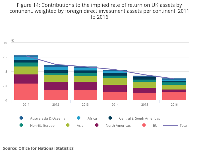 UK foreign direct investment, trends and analysis - Office