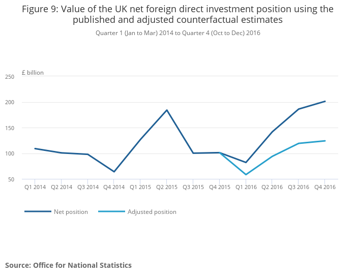 the two primary types of international investment