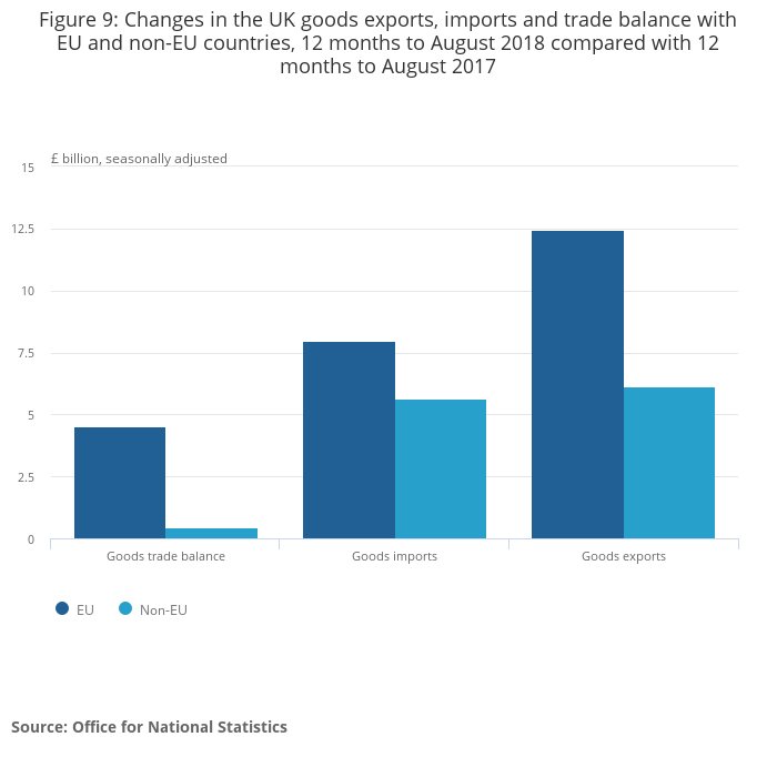 uk import and export
