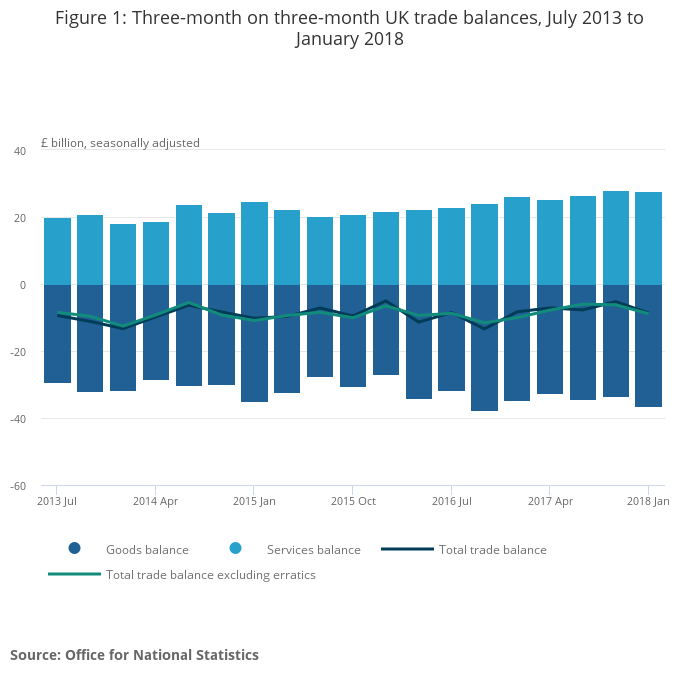 UK trade - Office for National Statistics
