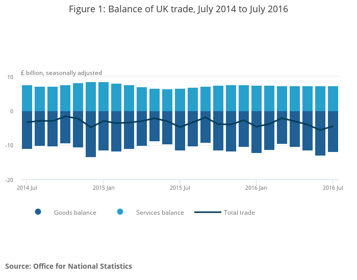 Uk trade office for national statistics - Office for national statistics ...