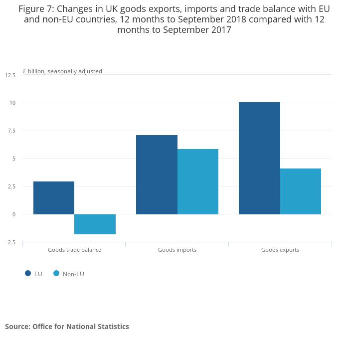 UK trade - Office for National Statistics