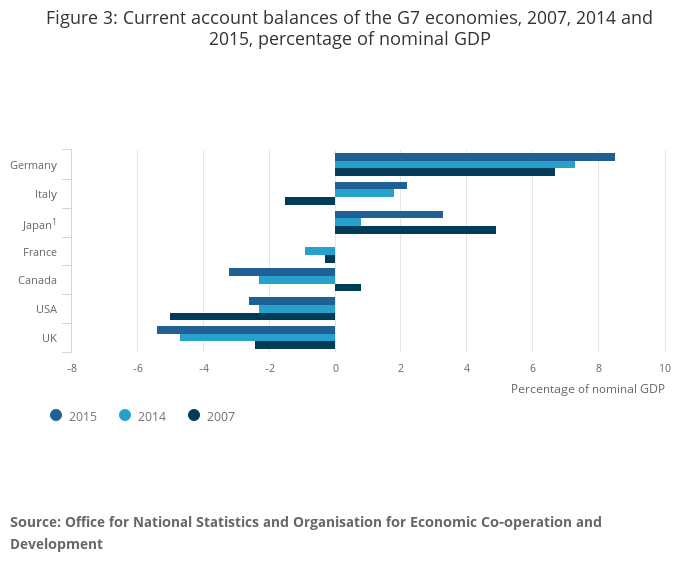 balance of payments position that threatens the economy of britain Start studying ir quiz 3 learn  with the world's largest and most advanced economy  helps contribute toward a positive balance of payments for a.