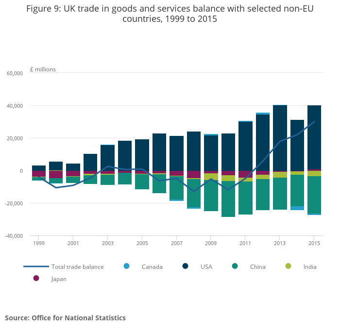 the effects of uks balance deficit to its economy Everything that impact asymmetrically on imports and exports can impact the trade balance in particular price and non-price competitiveness is relevant if external pressure forces down the prices at which a country sells its exports, than a trade deficit is more likely (terms of trade effect).