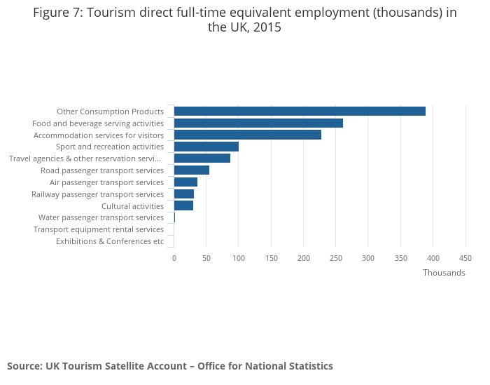 The UK Tourism Satellite Account (UK-TSA) - Office for