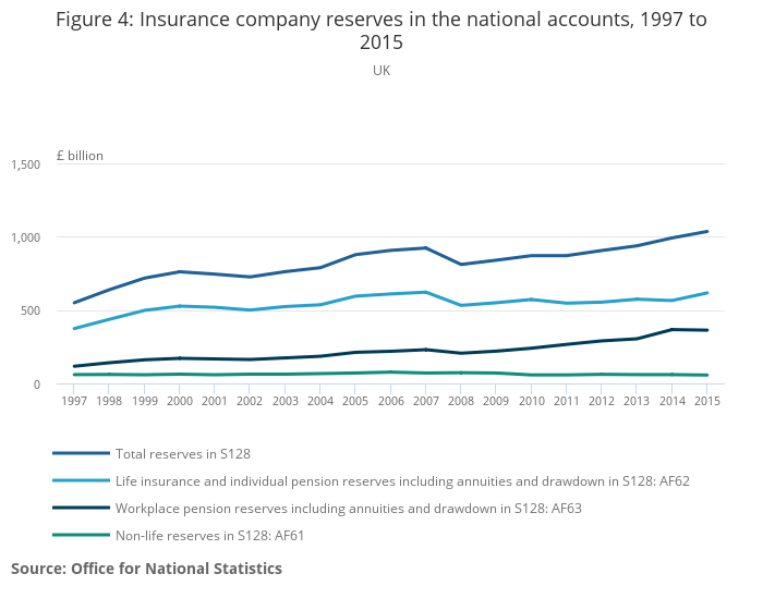 Money in funded pensions and insurance in the UK National