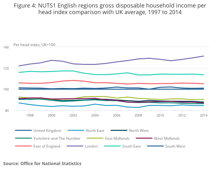 Regional gross disposable household income (GDHI) - Office