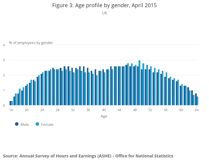 regression analysis of work hours in Correlation and regression analysis:  respondents were asked how often they engage in the specified activity during work hours for personal reasons.