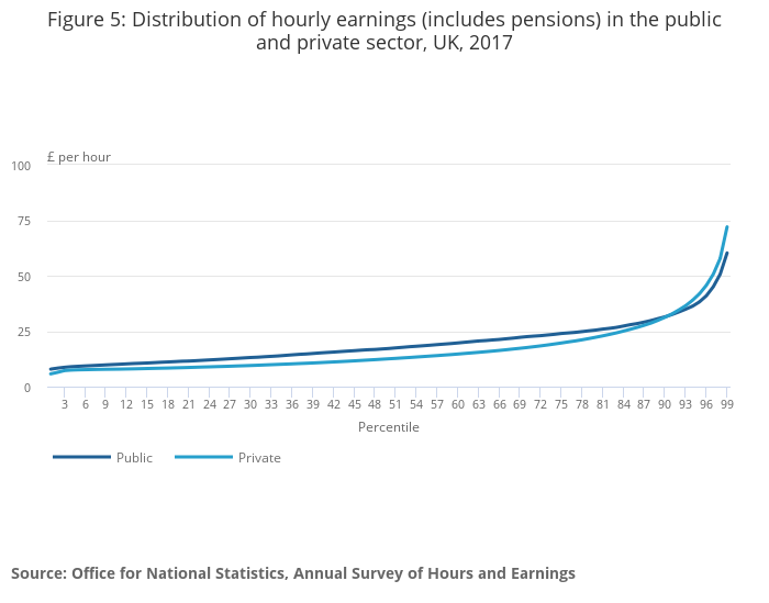 Public and private sector earnings in the UK - Office for