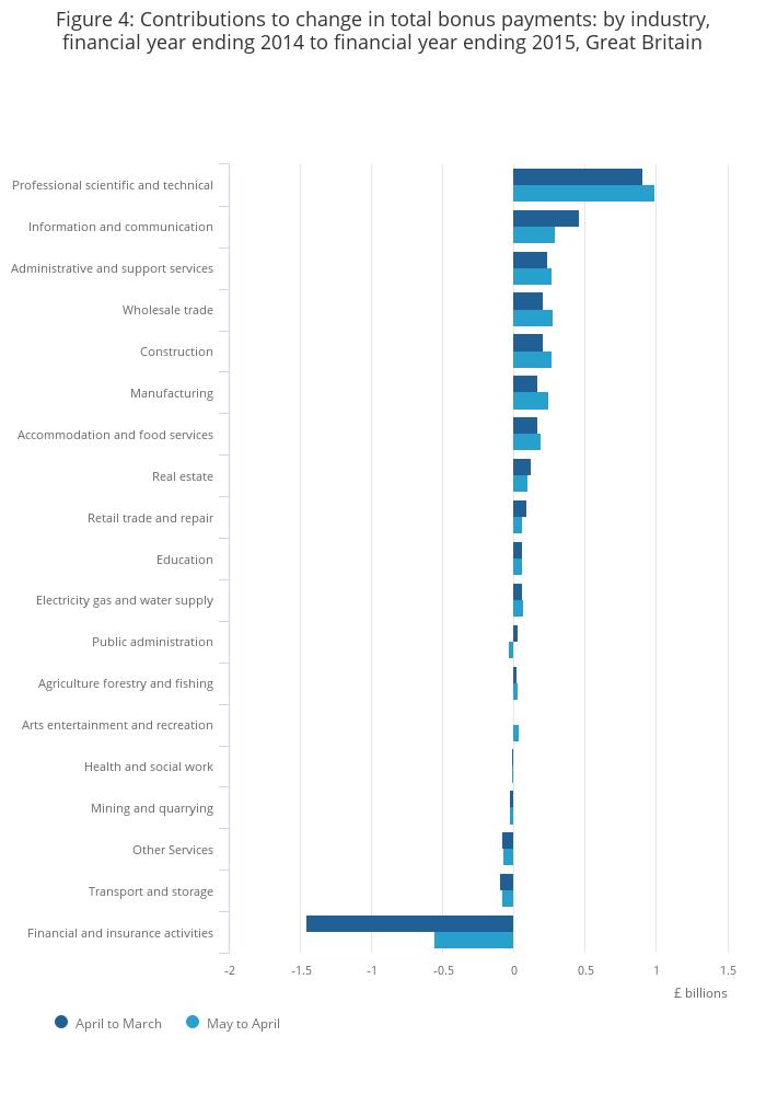 Average Weekly Earnings, Bonus Payments in Great Britain