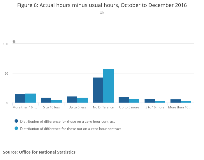People In Employment On A Zero Hours Contract Office For National