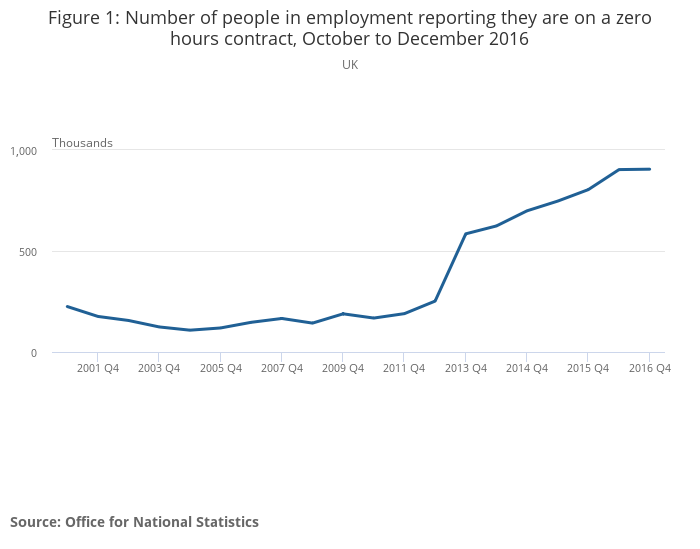 People in employment on a zero-hours contract - Office for National