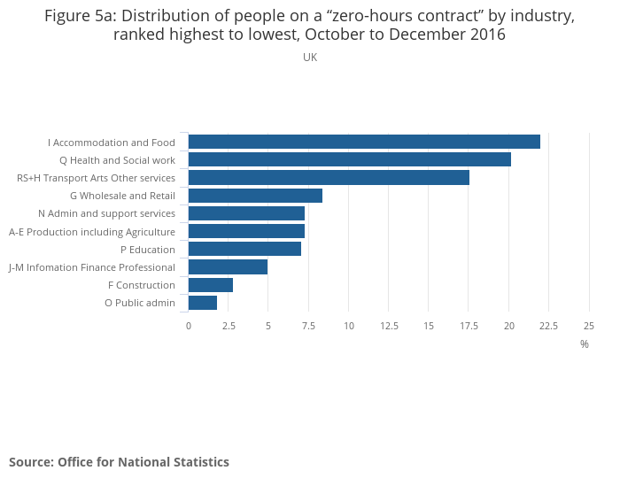 People in employment on a zero-hours contract - Office for