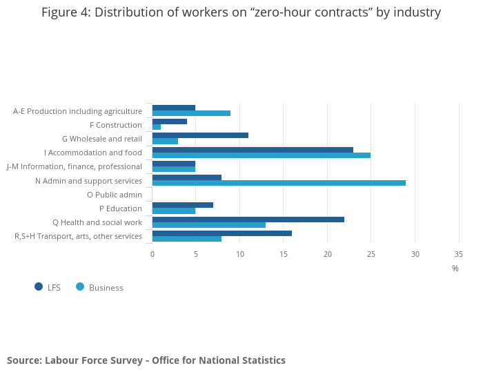 Contracts with No Guaranteed Hours - Office for National Statistics