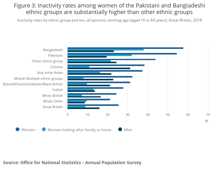 Ethnicity pay gaps in Great Britain - Office for National Statistics