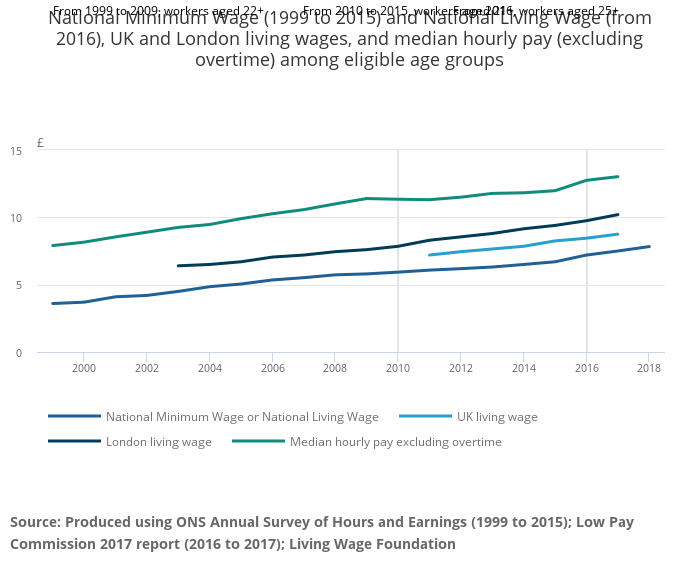 National Living Wage earners fall short of average family