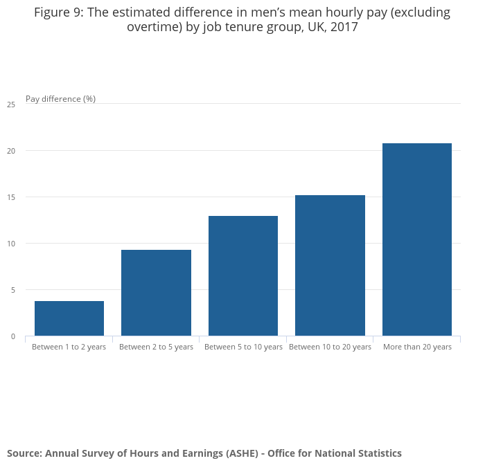 Understanding the gender pay gap in the UK - Office for