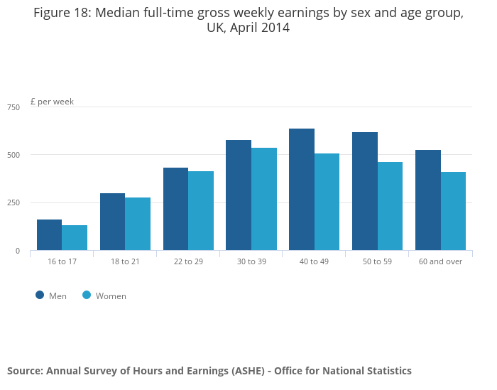 Annual survey of hours and earnings office for national statistics - Office for national statistics ...