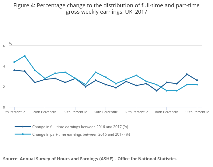 Annual Survey of Hours and Earnings - Office for National Statistics
