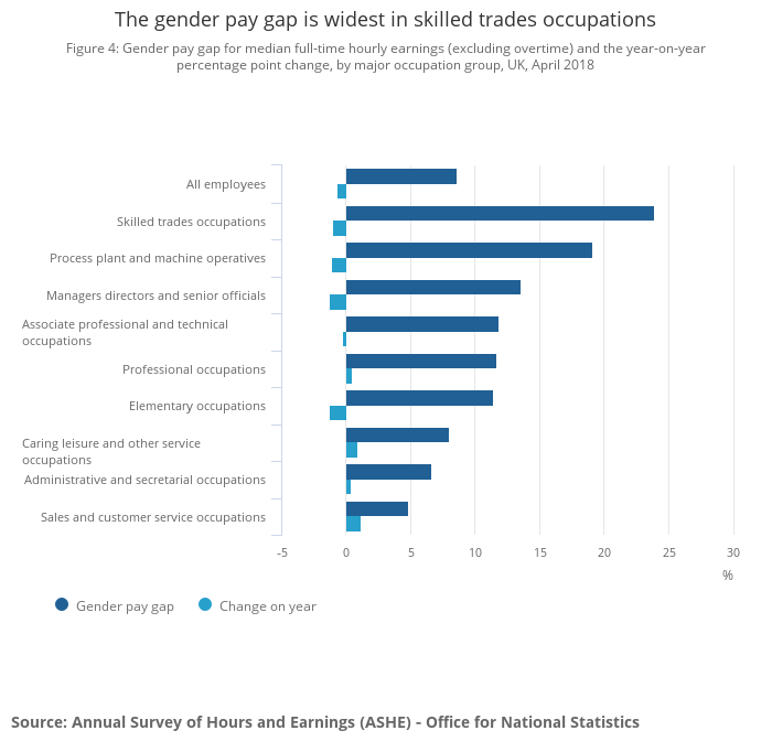 Gender pay gap in the UK - Office for National Statistics