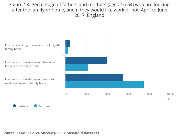 Families and the labour market, England - Office for