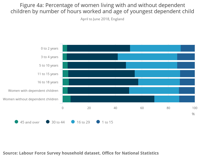 Families And The Labour Market England Office For National Statistics