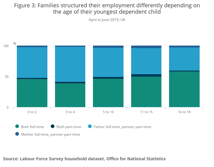 Families And The Labour Market Uk Office For National Statistics