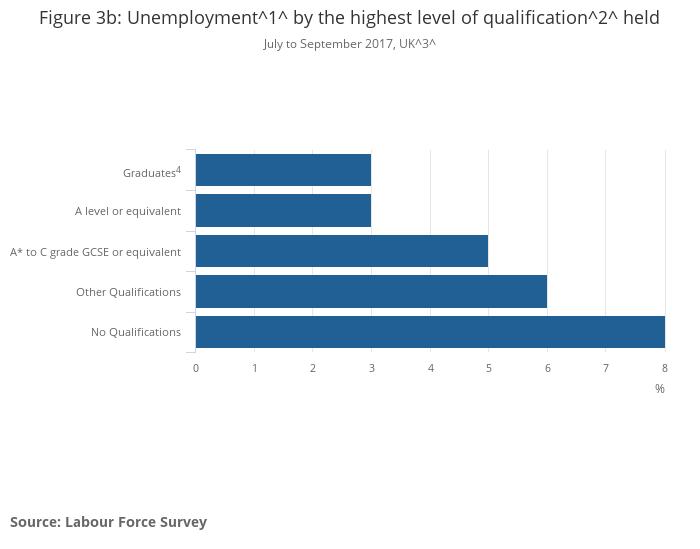 7e2dde7138303 Graduates in the UK labour market - Office for National Statistics
