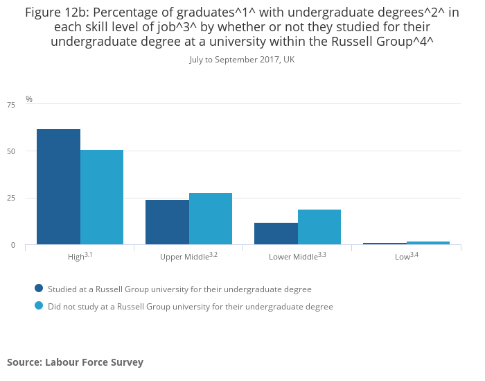 Graduates in the UK labour market - Office for National