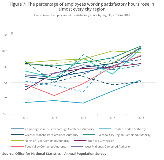 Job Quality Indicators In The Uk Hours Pay And Contracts Office For National Statistics
