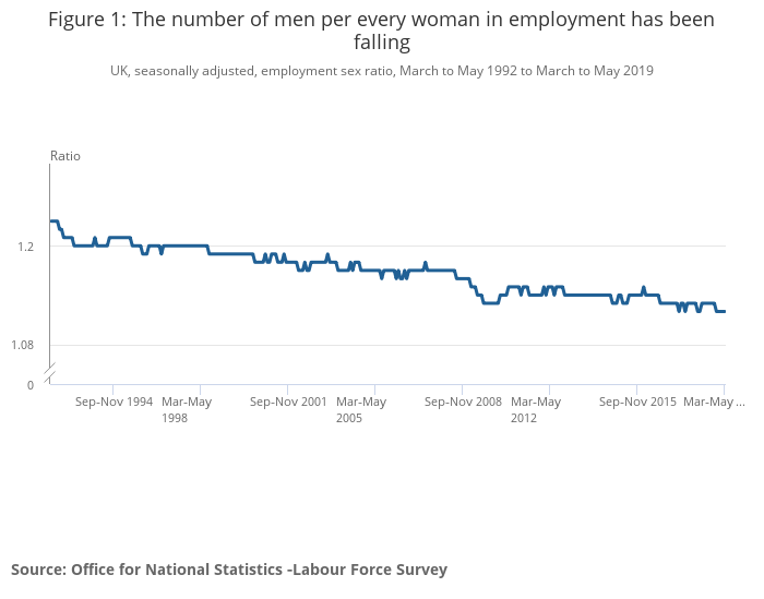 Labour market economic commentary - Office for National