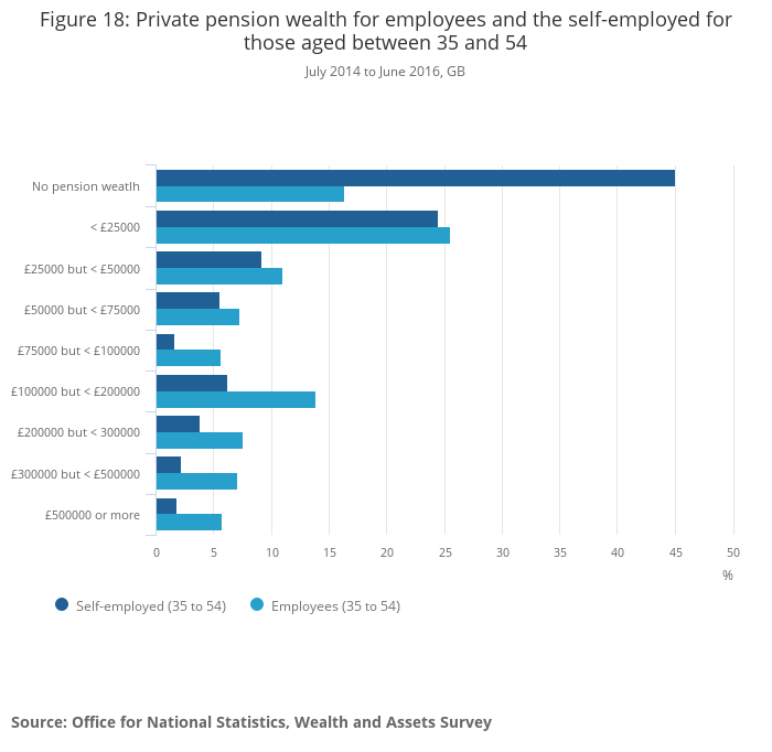 Trends in self-employment in the UK - Office for National Statistics