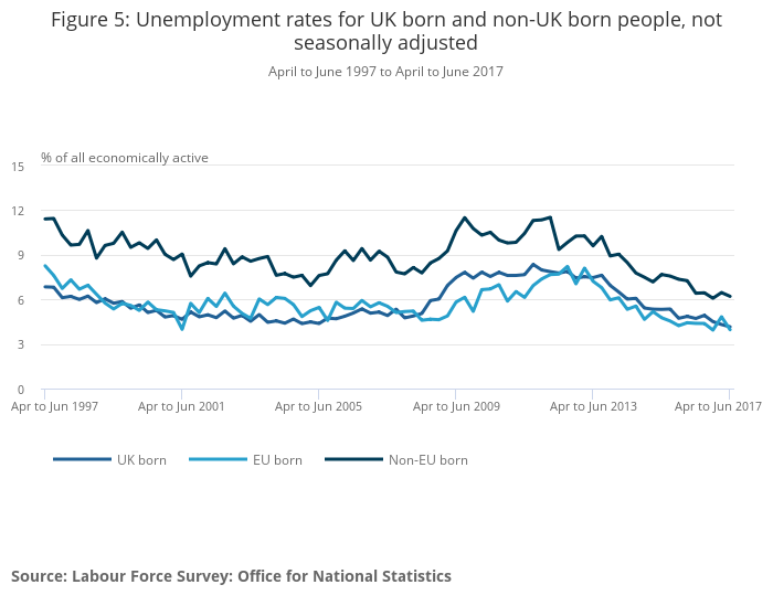 UK and non-UK people in the labour market - Office for