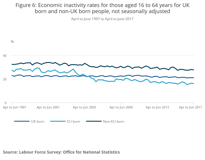 UK and non-UK people in the labour market - Office for National