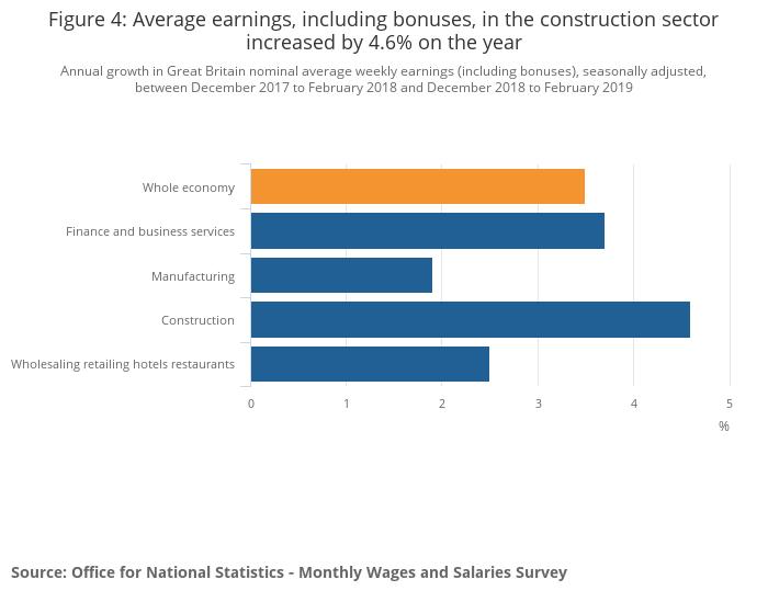 Average Salaries
